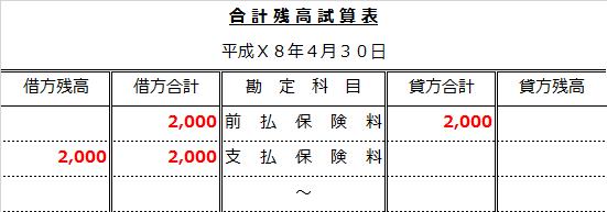 合計残高試算表解答(期首再振替)