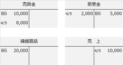 合計残高試算表解説勘定記入(手付金売上)