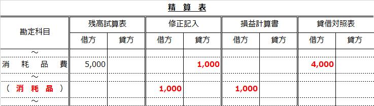 精算表問題解答(消耗品費から消耗品へ)
