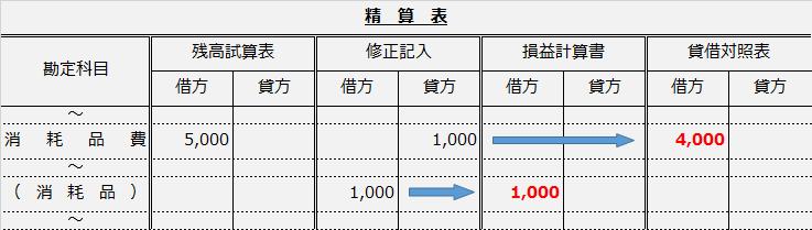 精算表問題解説(消耗品費から消耗品へ修正仕訳記入からPLBSへ)