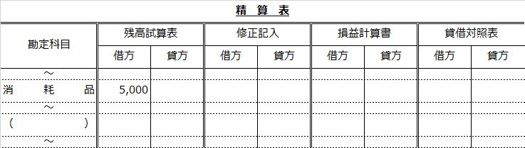 精算表問題(消耗品から消耗品費へ振り替え)
