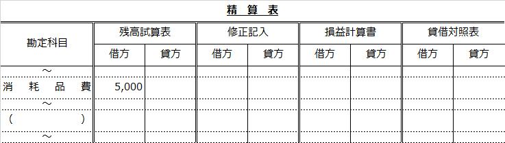 精算表問題(消耗品費から消耗品へ)