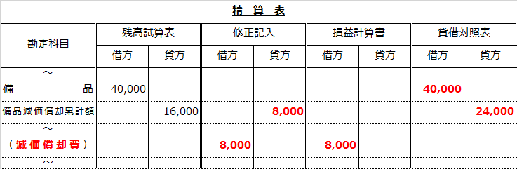 精算表問題解答(固定資産の減価償却)