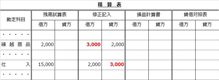 精算表(仕入から繰越商品へ振り替え)