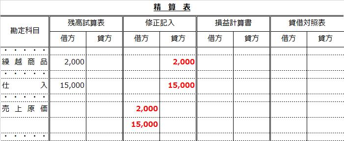 精算表(仕入と繰越商品から売上原価勘定へ振り替え)