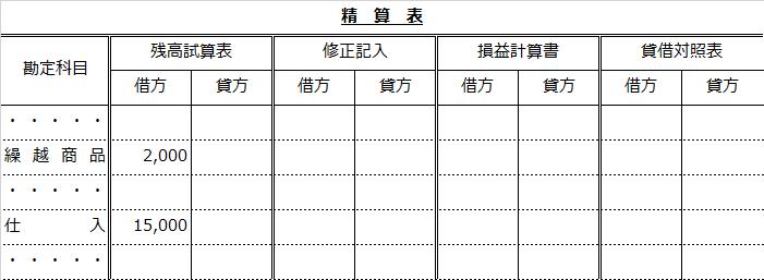精算表(繰越商品と仕入)