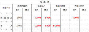 精算表(仕入の行で売上原価計算解答)