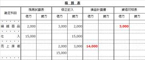 精算表(売上原価勘定修正記入からP/L・B/Sへ)