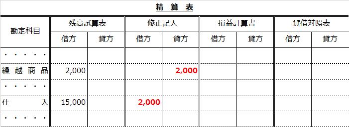 精算表(期首繰越商品を仕入へ振り替え)