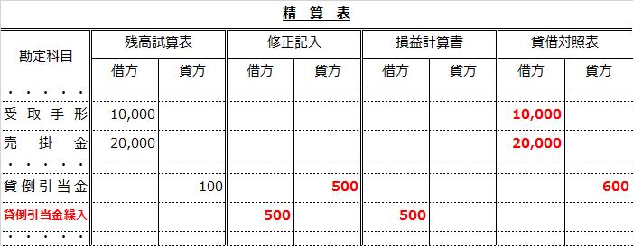 精算表(差額補充法による貸倒引当金設定問題解答)