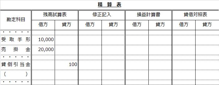 精算表(差額補充法による貸倒引当金設定問題)