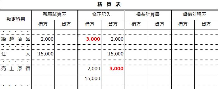 精算表(売上原価から繰越商品へ振り替え)