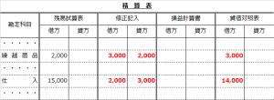 精算表(仕入の行で売上原価計算の解答)
