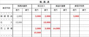 精算表(売上原価計算を売上原価勘定で行う解答)