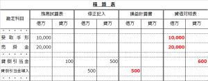 精算表(貸倒引当金修正記入からP/L・B/Sへ転記)