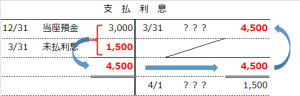 見越しの勘定記入(解説)