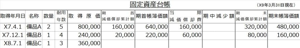 固定資産台帳記帳法備品C